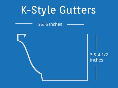 The K-Style gutter is the most common type